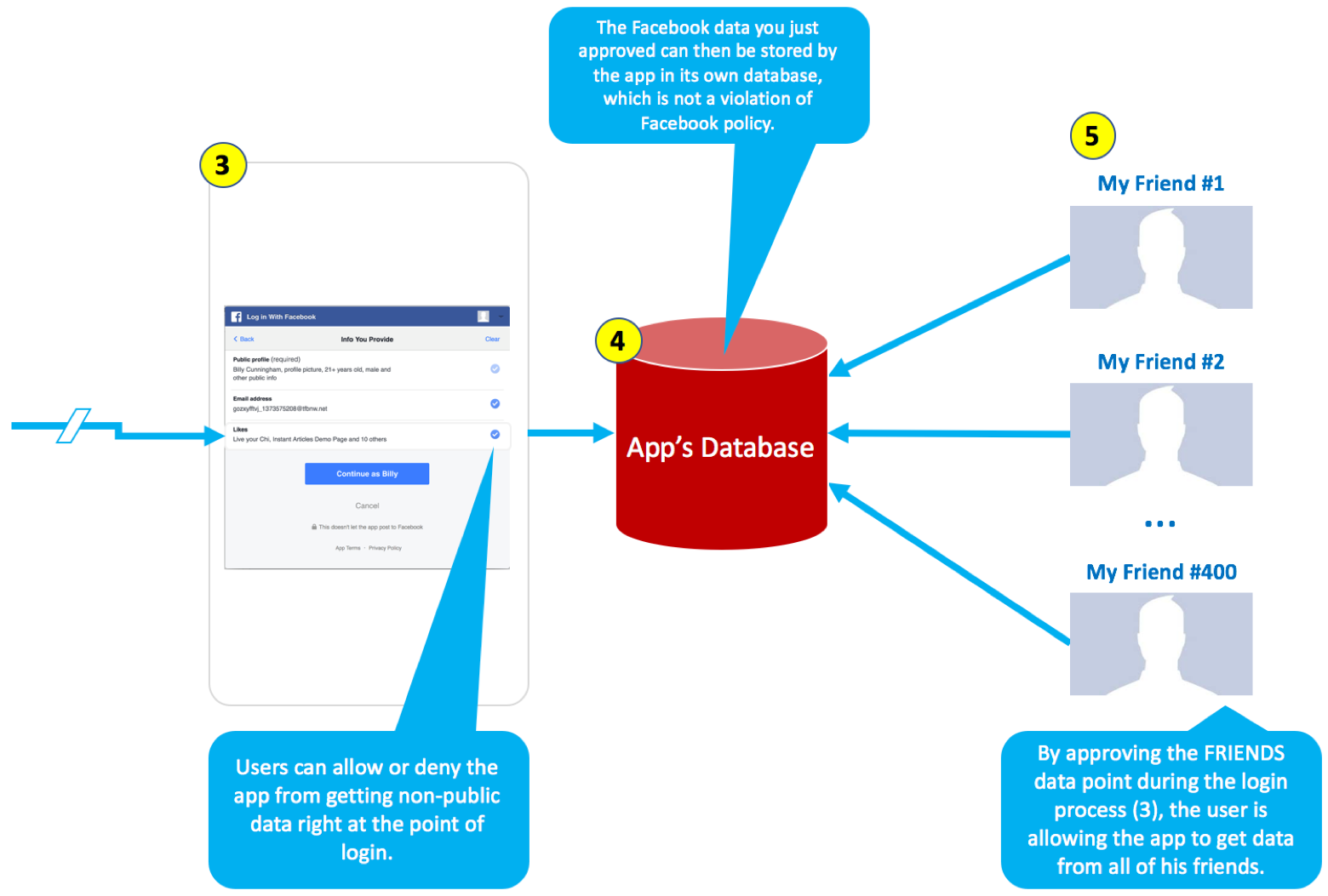 How Apps Collect So Much Facebook Data