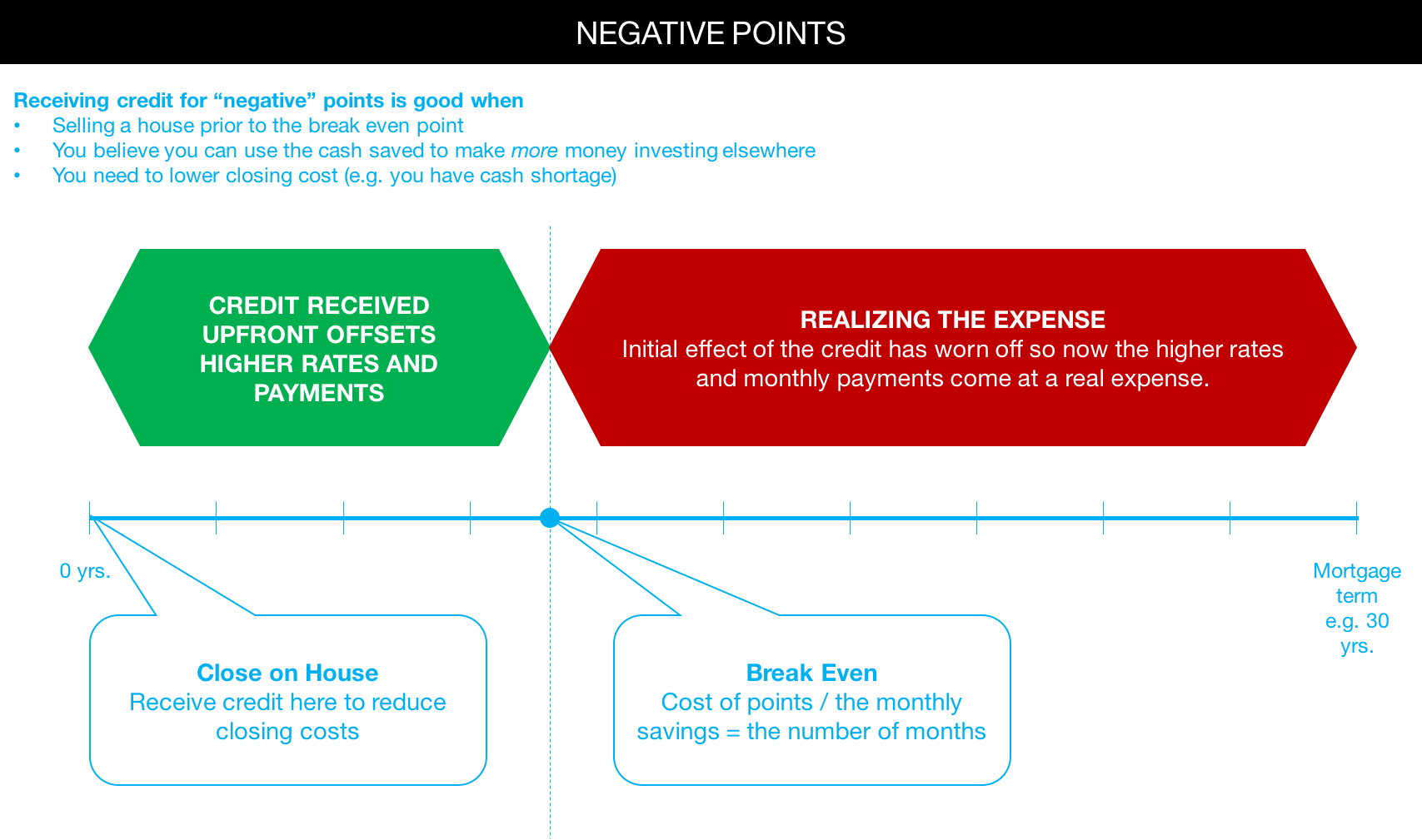 Negative Points