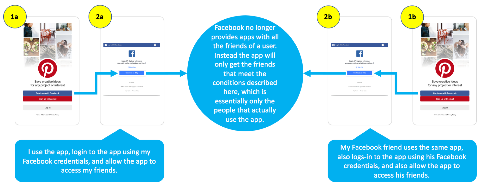 New Way an App Can Access Your Facebook Friends